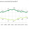 The Gallup Death Penalty poll surveyed between Oct 3 and Oct 6